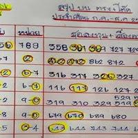 เลขเด็ด @ภัทร สรุป สามตัวบน งวด 16/10/61 ผลงาน 4งวดติด
